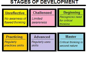 what are the six stages of critical thinking Complete the matrix by identifying the six stages of critical thinking, describing how to move from each stage to the next, and listing obstacles you stages of critical thinking stage description the unreflective thinker the unreflective thinker is self- centered they believe what they believe even.