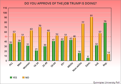 Trump's Job Disapproval Is Growing