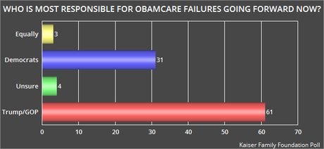 Public Says GOP Now Responsible For Obamacare