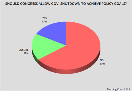 Gov. Shutdown Is Looming And The Public Opposes It