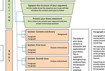 Essay structure uk
