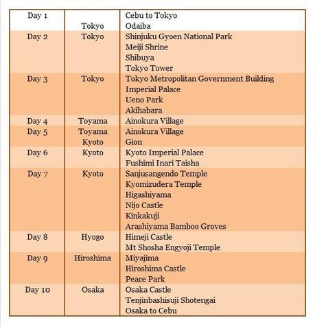 Itinerary and Budget: Tokyo to Hiroshima