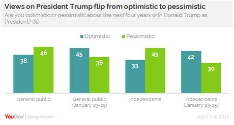 Public Growing More Pessimistic About Trump Presidency