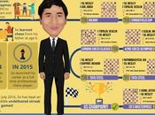 Wesley So's Road Champion