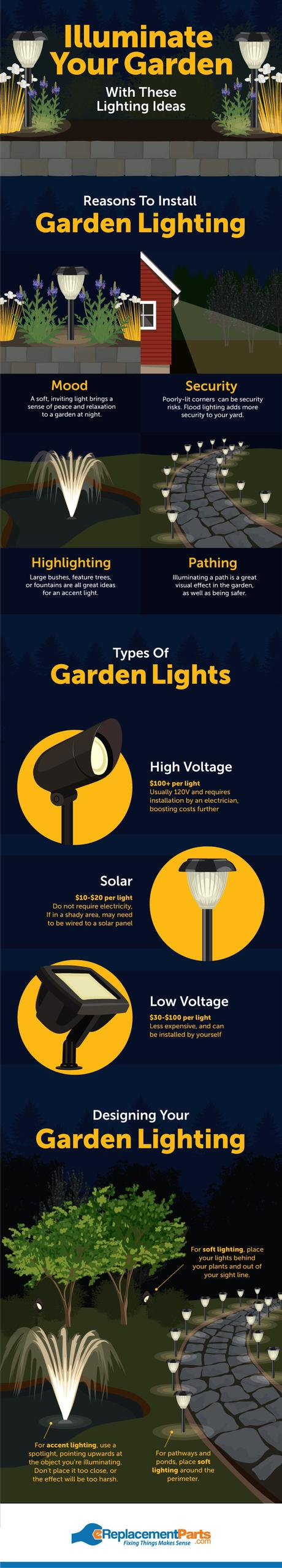 garden lighting infographic