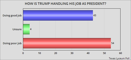 Texans Don't Approve Of The Job Trump Is Doing
