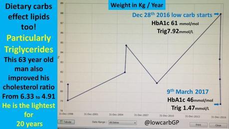 Type 2 Diabetes Reversed Again
