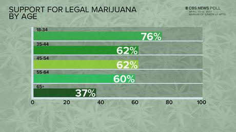 61% Of Americans Now Support Legalizing Marijuana