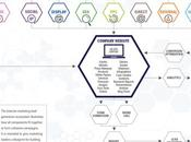 Infograph Internet Marketing Lead Generation Ecosystem