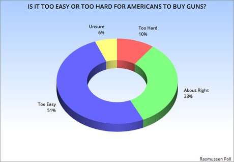 Most People Think It's Too easy To Buy A Gun In U.S.