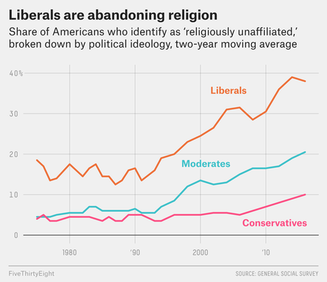 Liberals And Young People Are Abandoning Religion