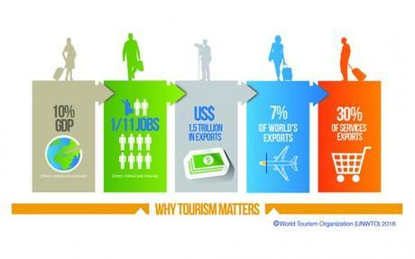 why_tourism_matters UNWTO