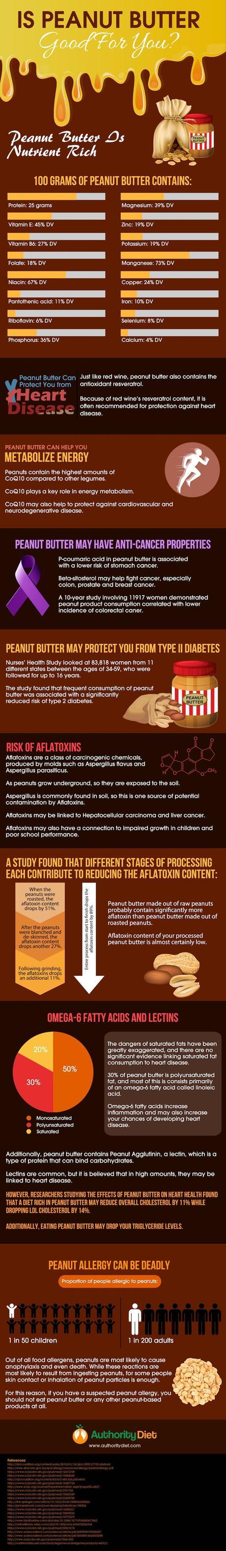 Is Peanut Butter Good or Bad for Your Health? Nutrition Facts