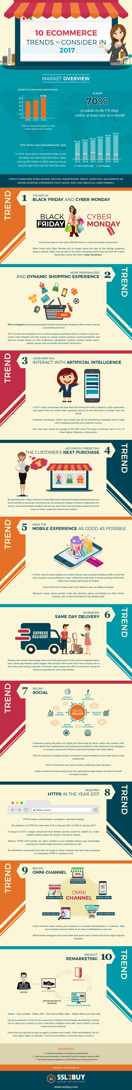 Infographic – 10 eCommerce Trends To Consider In 2017