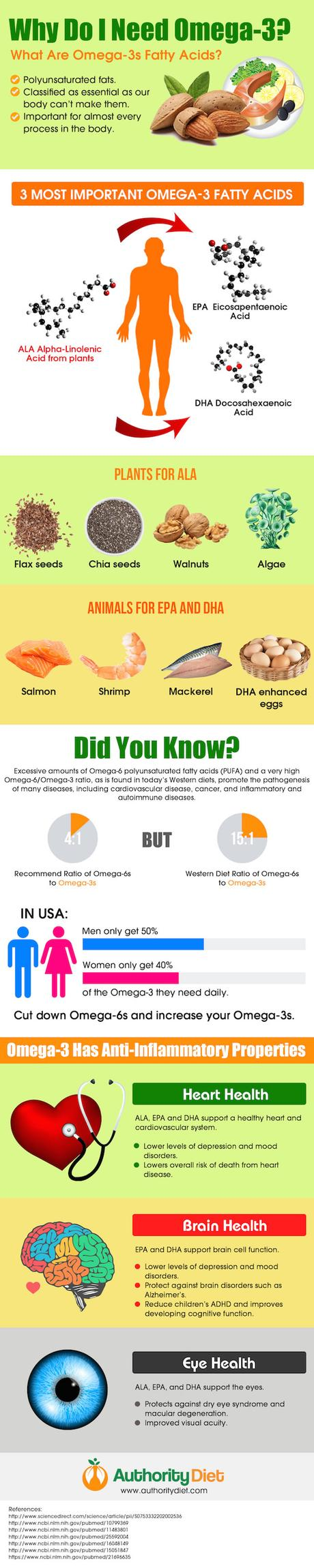 3 Most Crucial Types of Omega-3 Essential Fatty Acids