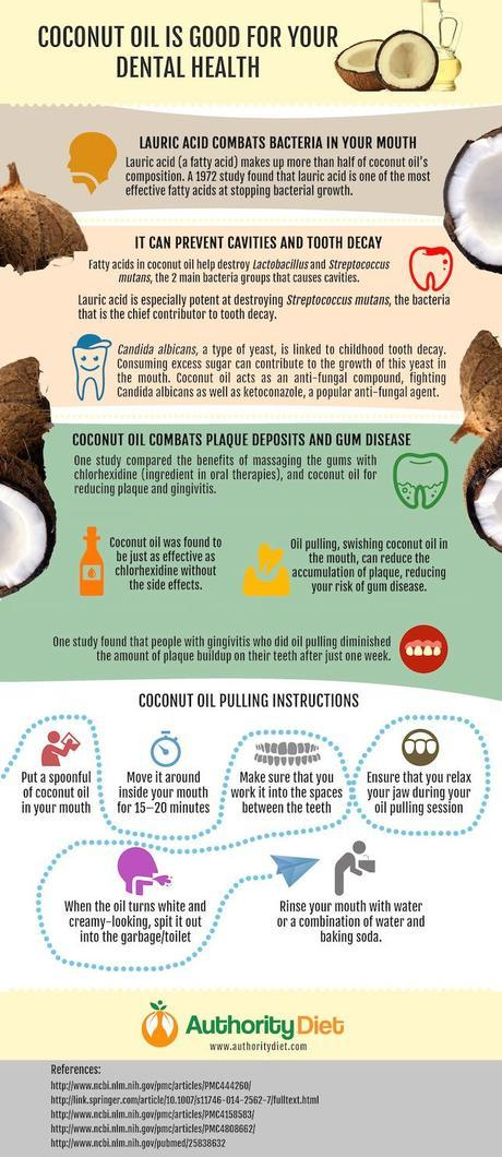 Coconut Oil Is Good for Teeth Infographic