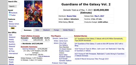 Box Office: Common Sense Is the Secret to Marvel Studios' Success