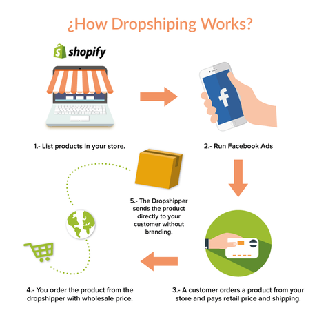 Shopify e-Commerce Stores – How People Making 100000$ Per Month