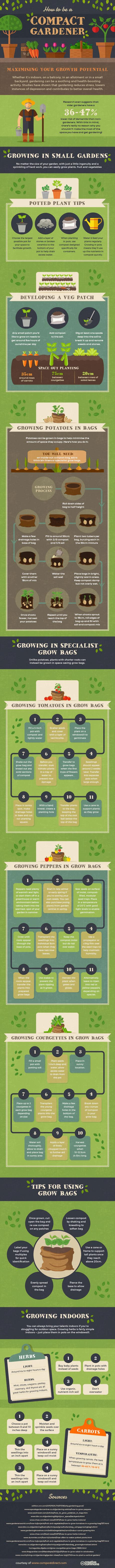 compact gardening infographic