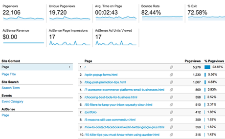 How to Use Google Analytics to Increase Traffic & Conversions