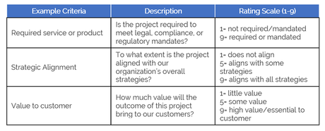 Improving the project prioritization process paperblog for Project prioritization criteria template