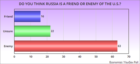 Plurality Of Public Says Trump Views Russia As A Friend