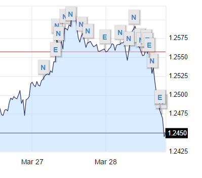 gbp usd chart march