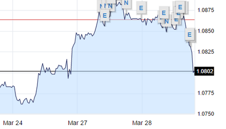 eur usd march chart
