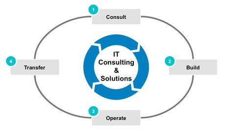 The Benefits of Outsourcing IT Services Bay Area
