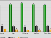 American Public's Opinion Their Military Branches