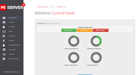 M3Server Review: Ultimate Managed Hosting | Pros And Cons