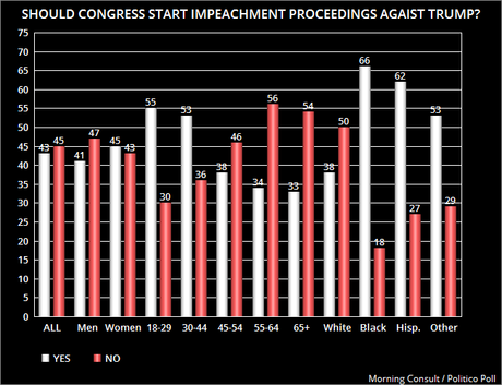 A Growing Number Favor Start Of Impeachment Proceedings