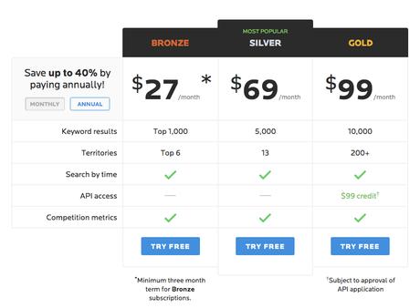 HitTail vs Wordtracker: Comparison of 2 Major Keyword SEO Tool