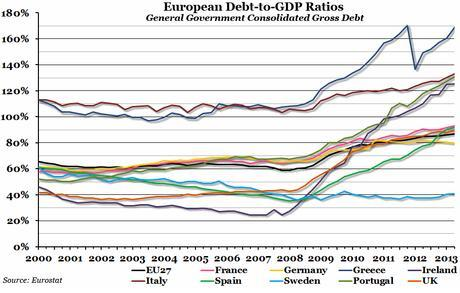 CHART OF THE WEEK: European Debt-to-GDP Ratios   The Economic Voice
