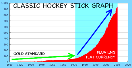 "An Historic ""Hockey-Stick"" Moment"