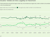 Majority Americans Want Abortion Outlawed