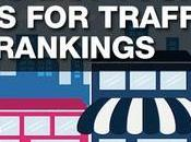List Your Local Business These Directories Referral Traffic