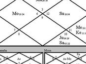 Things Need Know About Sign, Moon Sign Ascendant