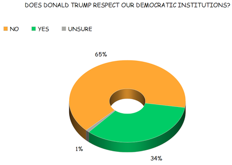Public Says Trump Doesn't Respect Democratic Institutions