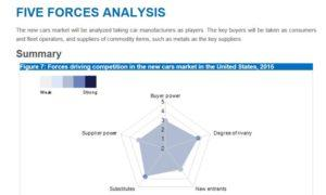Learn About Michael Porter's 5 Forces Model using the EBSCO Library Database