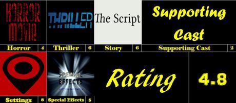 Movie Reviews 101 Midnight Horror – Static (2012)