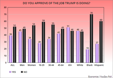 There's Still Wide Job Disapproval For Donald Trump