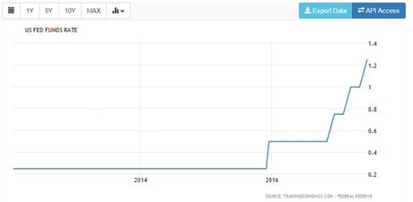 Dollars to Pounds Rate US Rate Interest Rate Graph