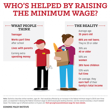 In No State Can Min. Wage Worker Afford A 2-Bedroom Apt.