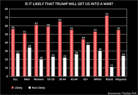 A Majority Still Thinks Trump Will Get Us Into A War