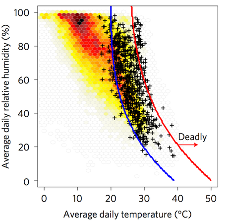 Billions to face 'deadly threshold' of heat extremes by 2100, finds study | Carbon Brief