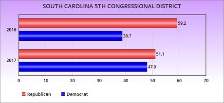 Dems Should Be Buoyed By Georgia / S. Carolina Results