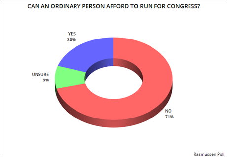 Public Thinks Congress Is Only For The Rich