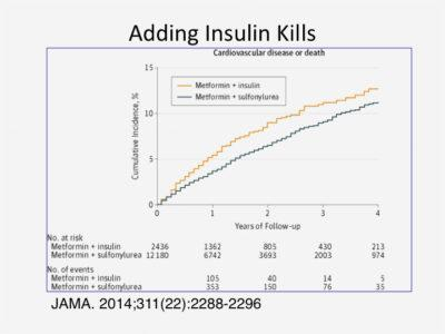 Insulin Toxicity and Modern Diseases