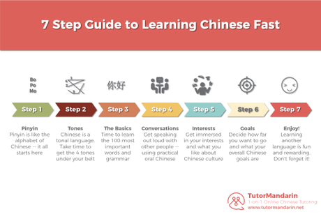 7 Step Guide to Learn Chinese Fast